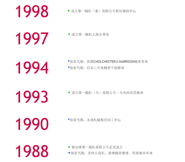 milestone-1988-c