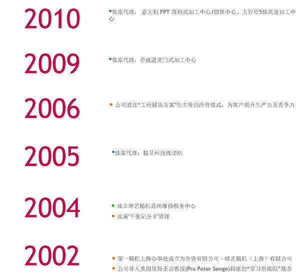 milestone-2002-b