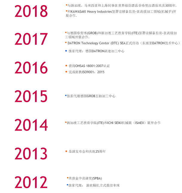 milestone-2018-a