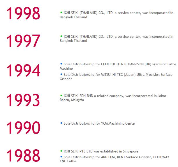 CM 1988-1998
