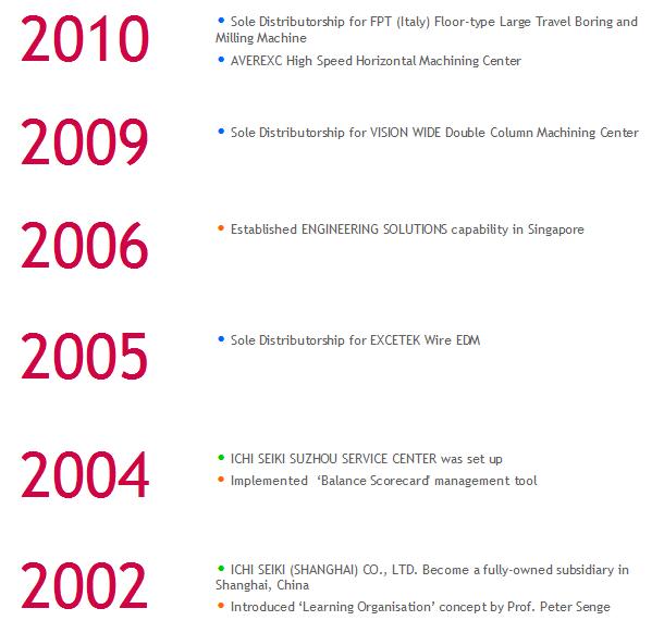 CM 2002-2010