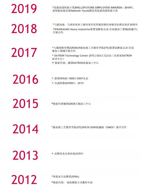 milestone-chinese-page-1